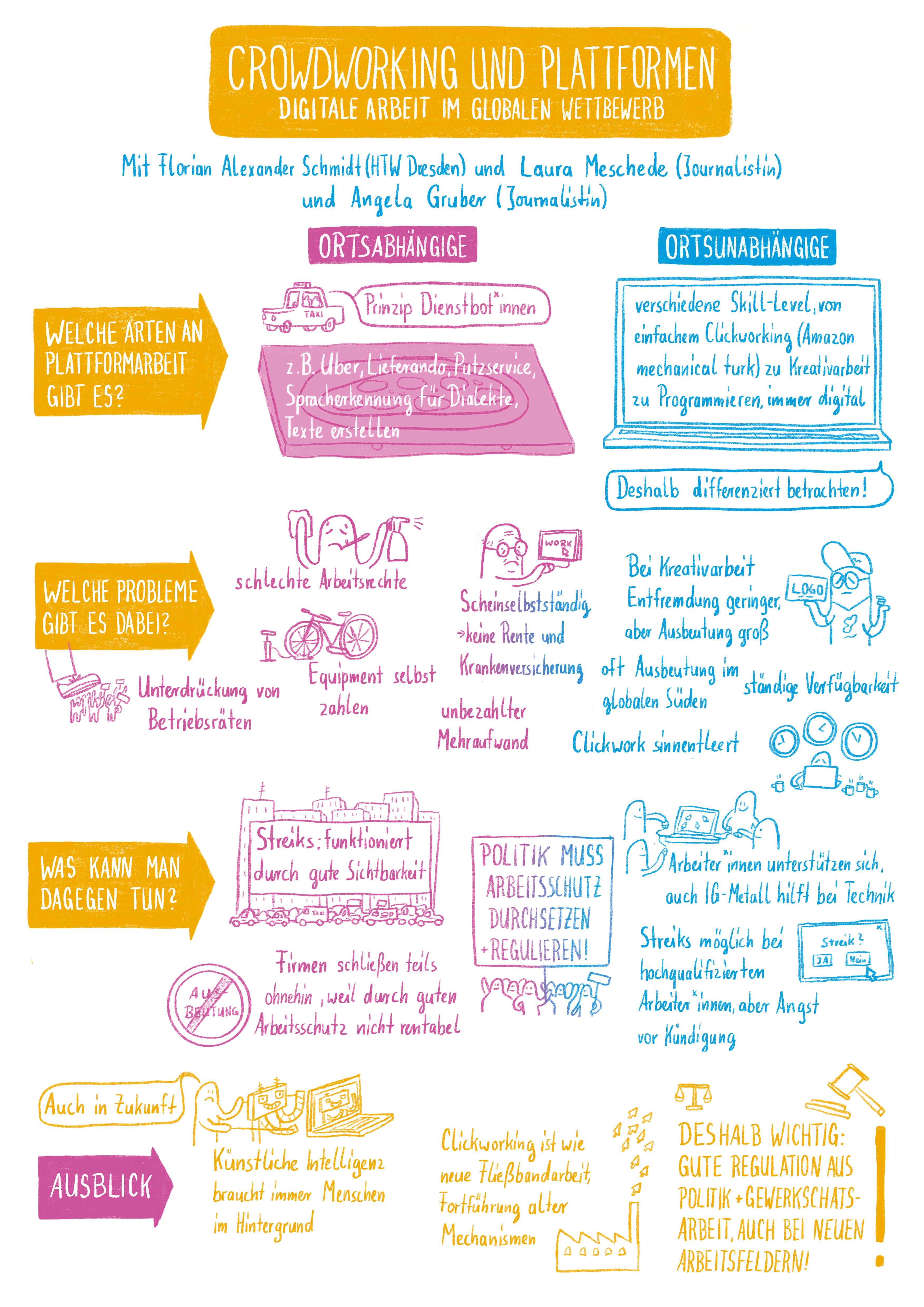 Graphic Recording von Eva Platen zu Crowdworking und Plattformen – Digitale Arbeit im globalen Wettbewerb