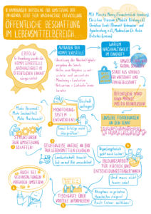 Graphic Recording von Eva Platen zum 8. Hamburger Ratschlags für nachhaltige Entwicklung am 13.11.20
