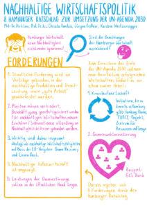 Graphic Recording von Stefan Mosebach zum 8. Hamburger Ratschlags für nachhaltige Entwicklung am 13.11.20